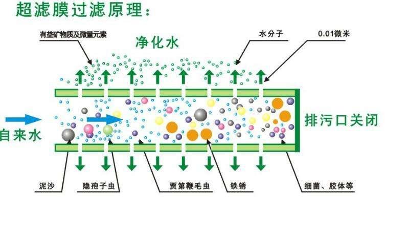 反渗透水处理技术