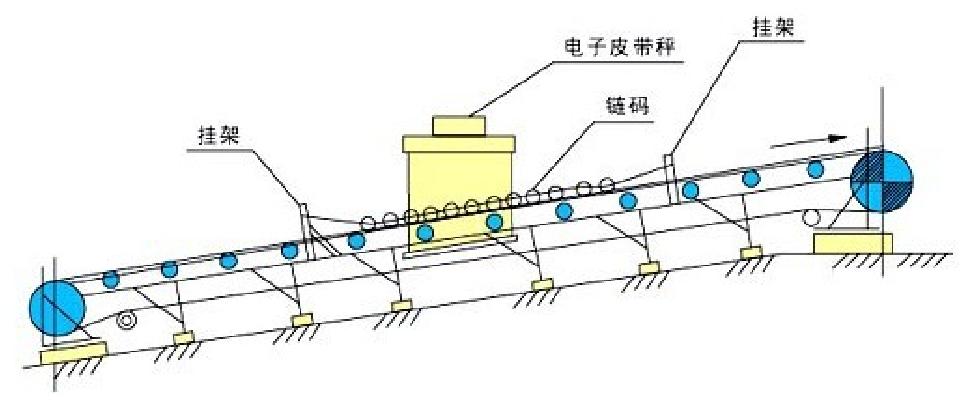 皮带秤链码标定装置