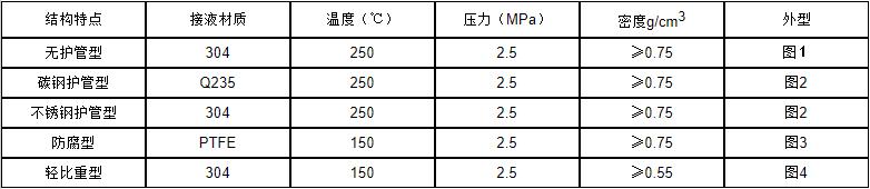 UQZ-55顶装式磁浮子液位计