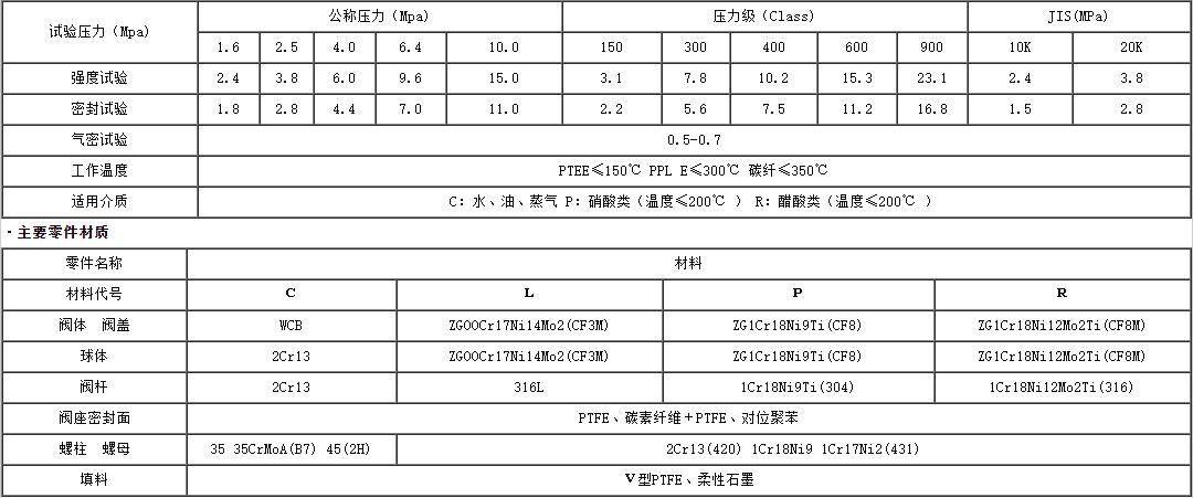 PKRQ947F/Y电动法兰固定球阀