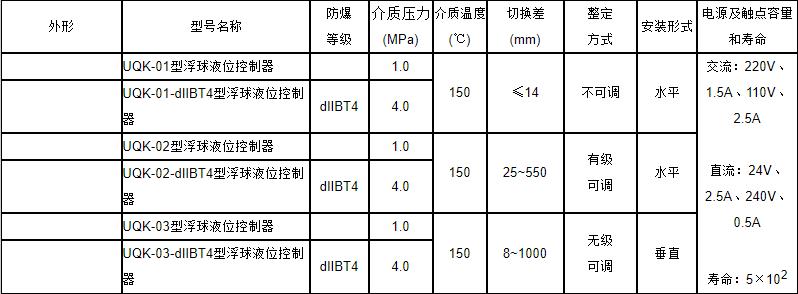 UQK-01、02、03浮球液位控制器