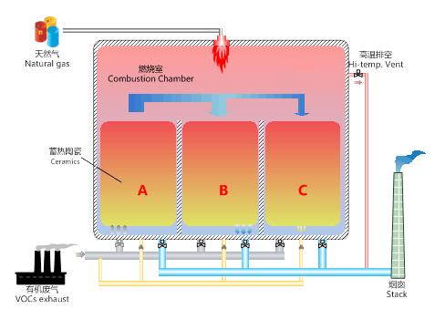 RTO焚燒爐