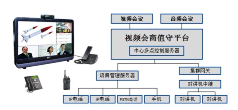 视频会商系统网点联网