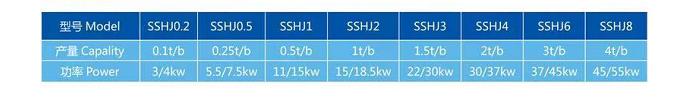SSHJ双轴混合机
