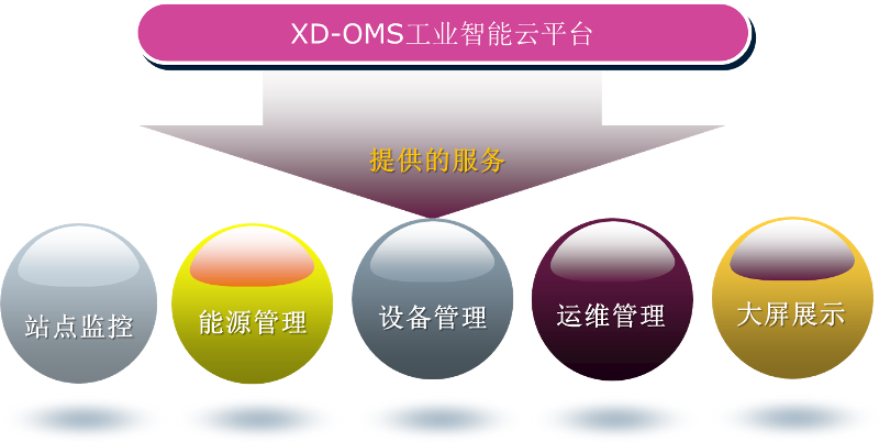 XD-OMS