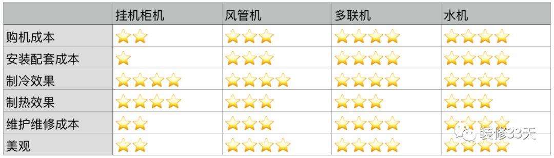 青岛中央空调装修