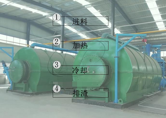生產廢橡膠煉油設備