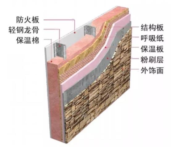 輕鋼結構房