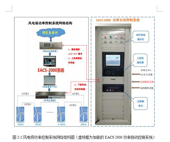 EACS-2000 功率自動控制系統
