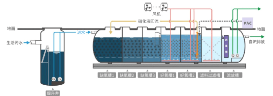 SMART地埋式集成污水处理设备