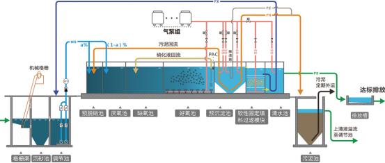 SMART地上式集成污水处理设备