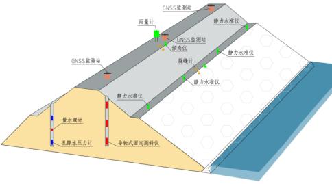 水利大壩安全監測系統