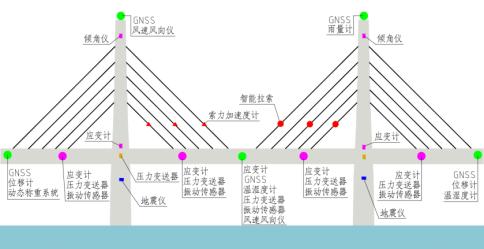 橋梁結構在線監測系統