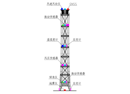 鋼結構在線監測系統