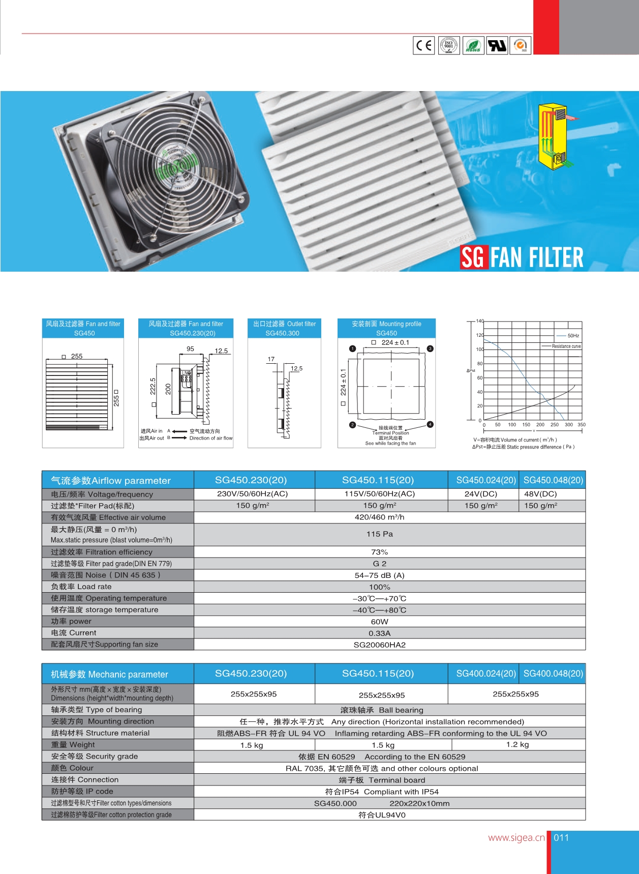 SG系列风扇过滤器