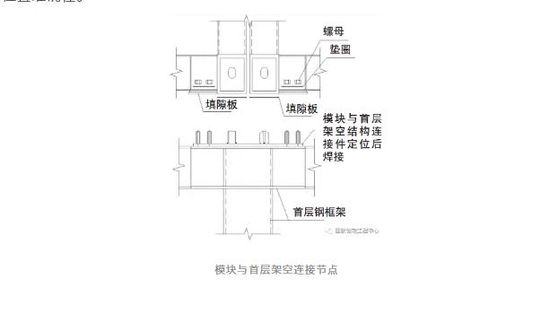 箱式鋼結構集成模塊