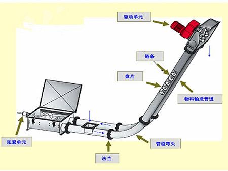 管链输送机
