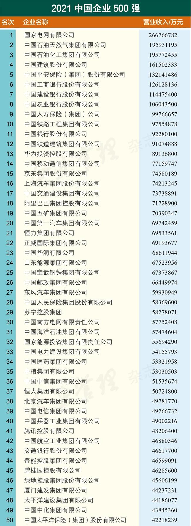 2021中国企业500强